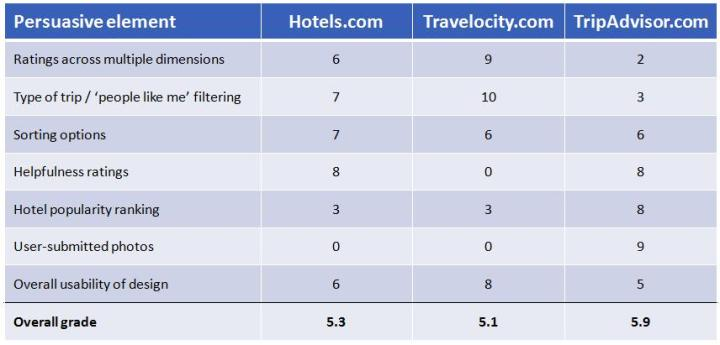 hotel site rankings
